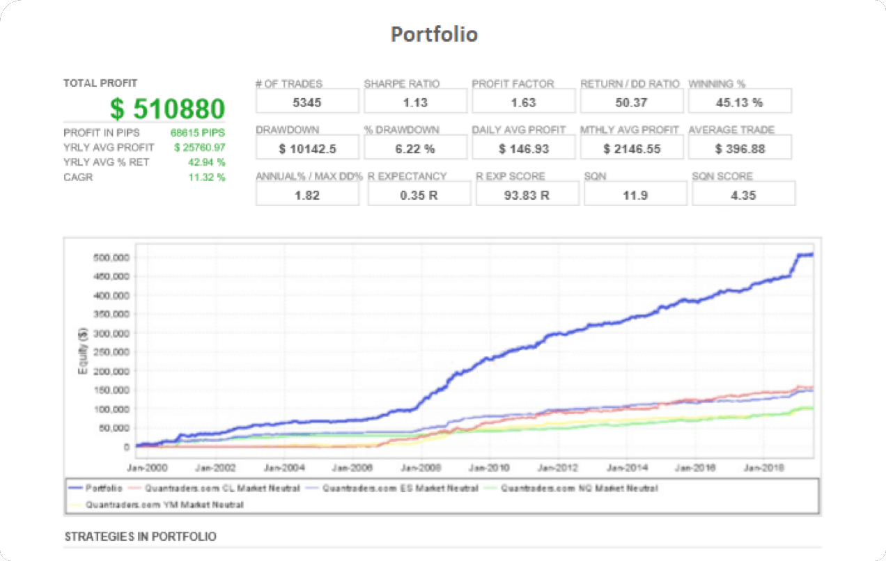 Chart of Portfolio
